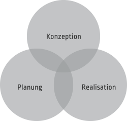 Konzeption, Planung und Realisation